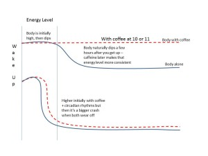 Energy levels and caffeine timing